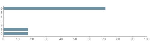 Chart?cht=bhs&chs=500x140&chbh=10&chco=6f92a3&chxt=x,y&chd=t:71,0,0,0,0,17,17&chm=t+71%,333333,0,0,10|t+0%,333333,0,1,10|t+0%,333333,0,2,10|t+0%,333333,0,3,10|t+0%,333333,0,4,10|t+17%,333333,0,5,10|t+17%,333333,0,6,10&chxl=1:|other|indian|hawaiian|asian|hispanic|black|white